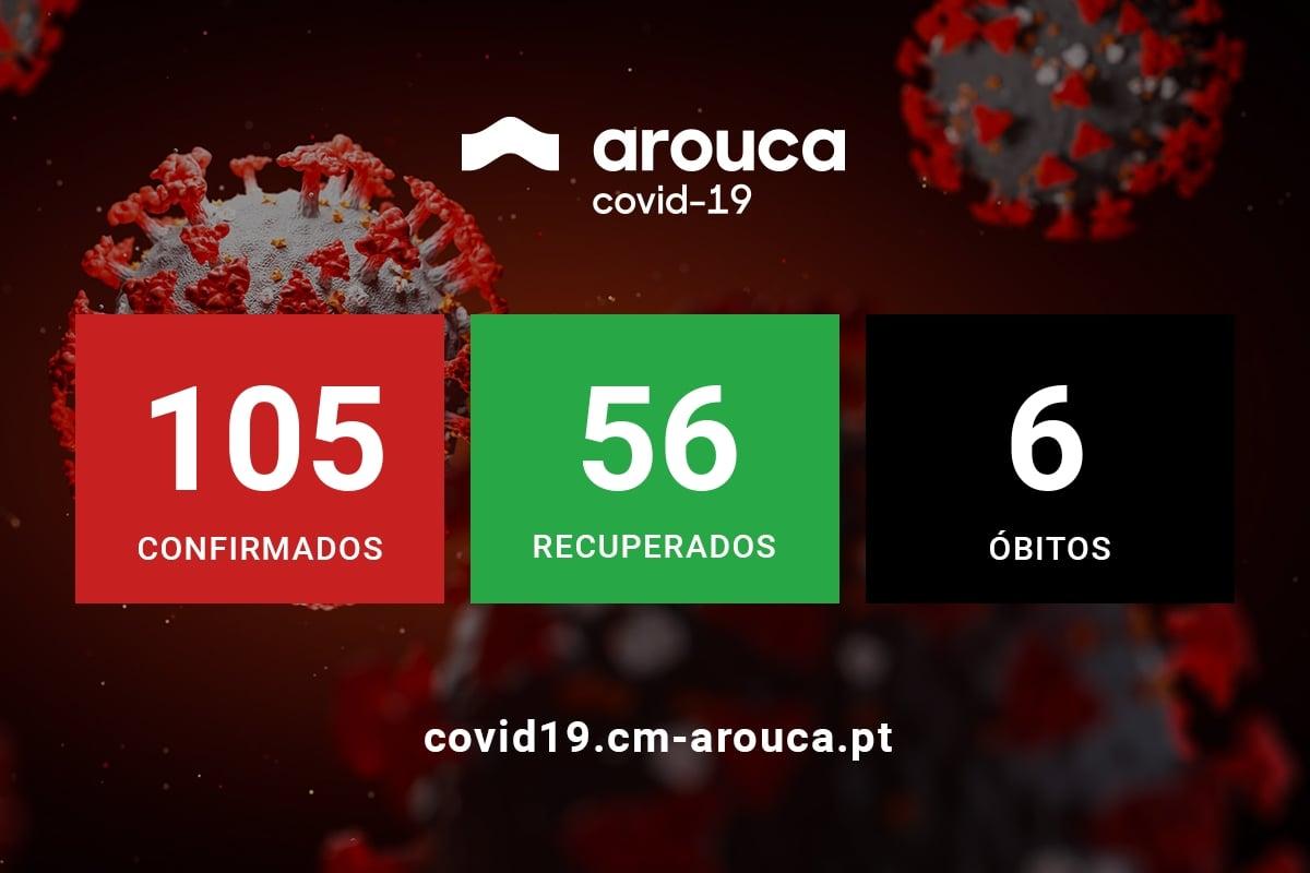São 43 os casos ativos de Covid-19 em Arouca