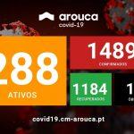 COVID-19 | Atualização semanal da situação epidemiológica em Arouca: 134 novos casos confirmados, 103 novos casos recuperados e mais 2 óbitos desde a última atualização. Cumpra as regras. Proteja-se a si e aos outros.