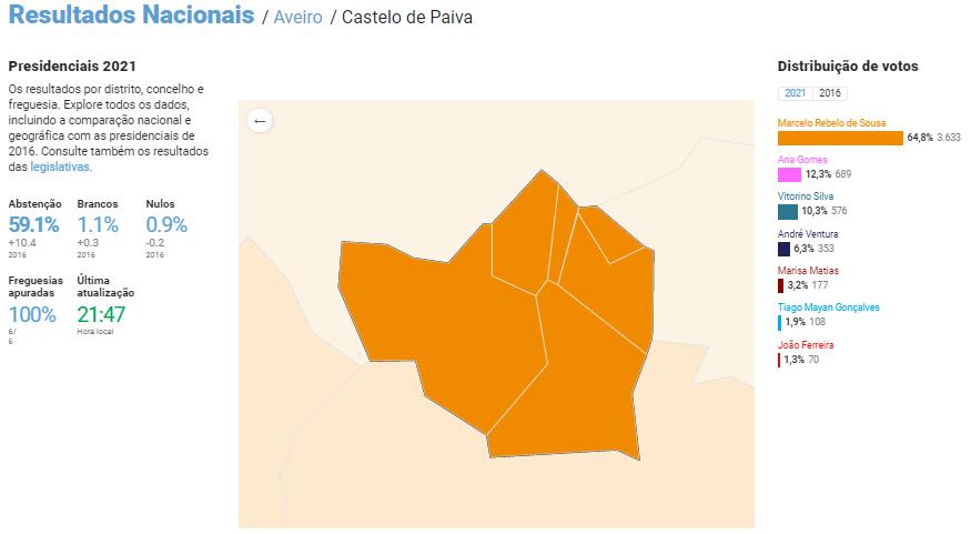 Resultados Presidenciais 2021: Castelo de Paiva