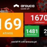 COVID-19 | Atualização semanal da situação epidemiológica em Arouca: 79 novos casos confirmados, 182 novos casos recuperados e mais 2 óbitos desde a última atualização.Fique em casa. Proteja-se a si e aos outros.