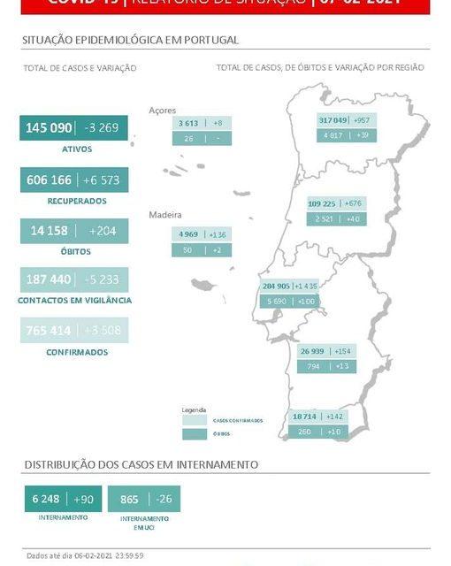 Já se encontra disponível o Relatório de Situação de hoje, 7 de fevereiro. Mais informações em: https://www.dgs.pt/…/relatorio-de-situacao-n-342…
