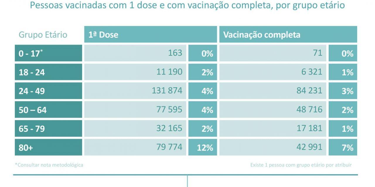 Já se encontra disponível o primeiro Relatório da Vacinação contra a COVID-19. Mais informações em https://covid19.min-saude.pt/relatorio-de-vacinacao/
