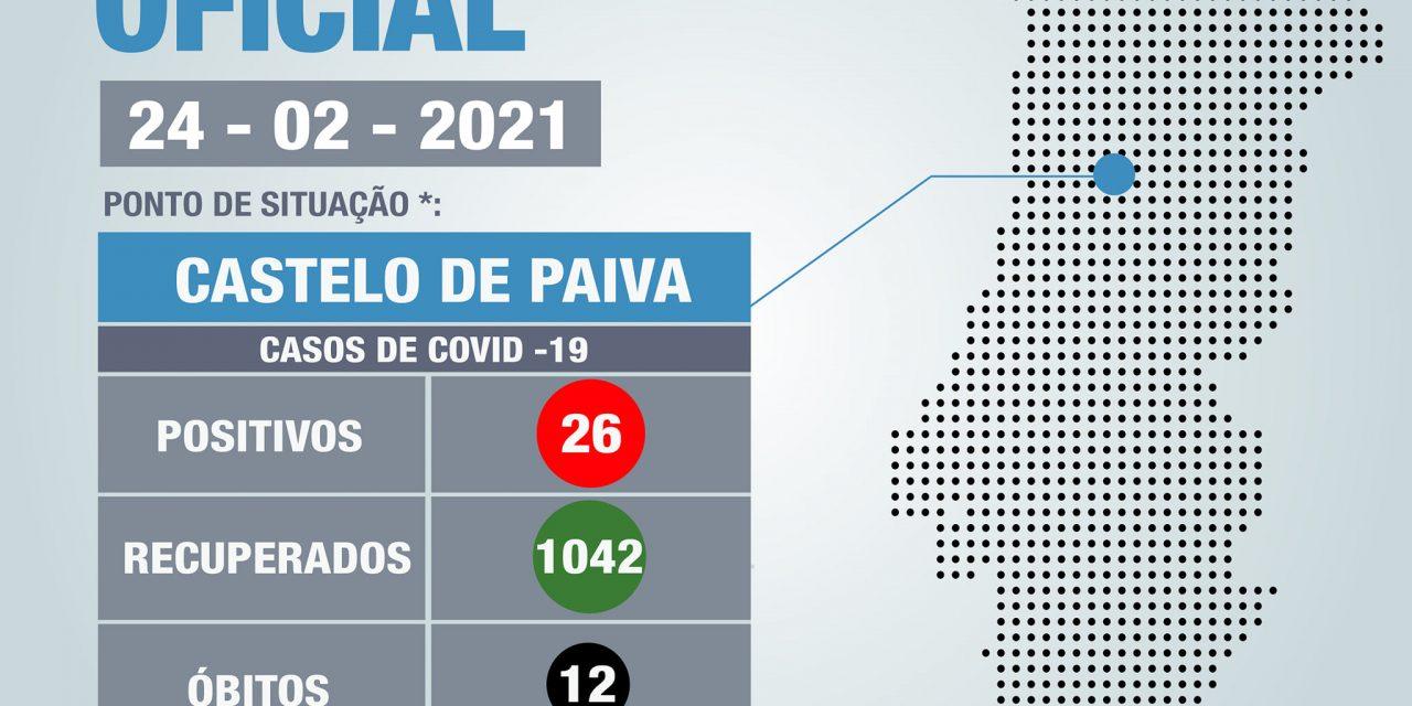 COVID-19 | Castelo de Paiva COVID-19 | Atualização 24 de Fevereiro 2021
