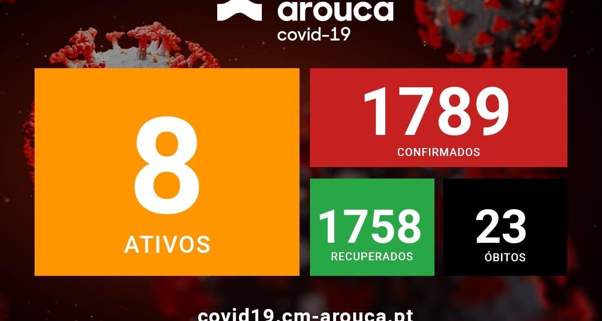 COVID-19   Atualização semanal da situação epidemiológica em Arouca: 6 novos casos confirmados desde a última atualização
