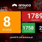 COVID-19 | Atualização semanal da situação epidemiológica em Arouca: 6 novos casos confirmados desde a última atualização