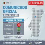 COVID-19 | Atualização 29-04-21