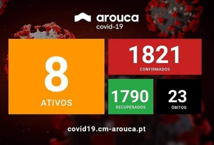Covid-19 | ÚLTIMA ATUALIZAÇÃO