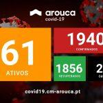COVID-19 | Atualização semanal da situação epidemiológica em Arouca