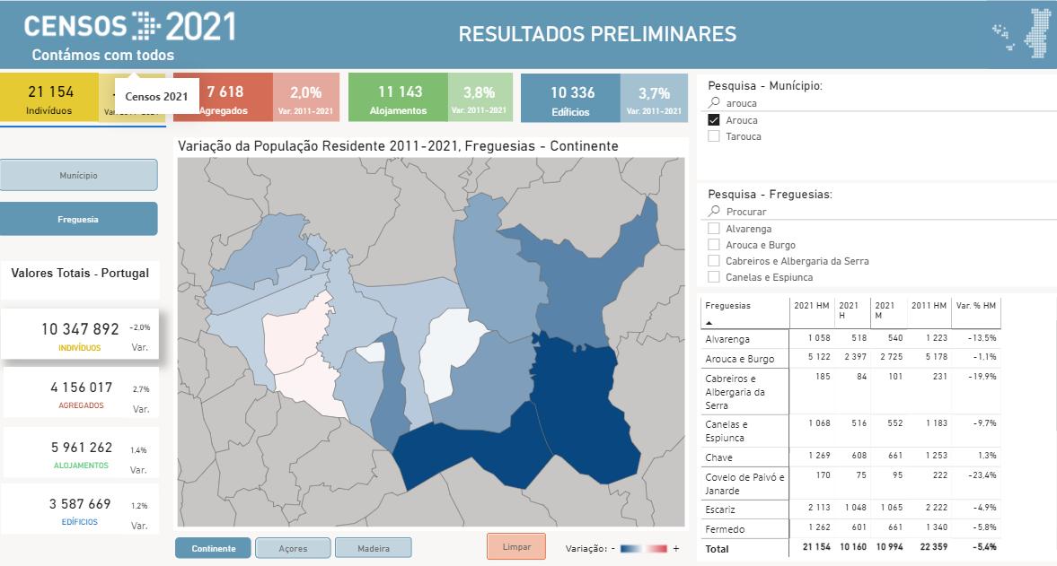Censos 2021 |População arouquense diminuiu 5.4% em 10 anos