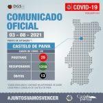 COVID-19 | Atualização 3 de Agosto de 2021