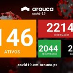 COVID-19 Risco muito elevado de contágio em Arouca