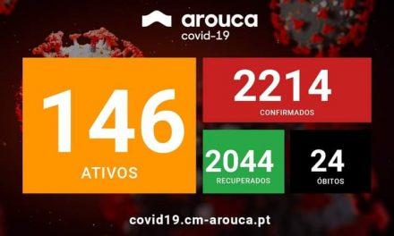 COVID-19|Risco muito elevado de contágio em Arouca