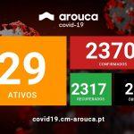 AROUCA COM MAIS 21 CASOS CONFIRMADOS DE cOVID-19